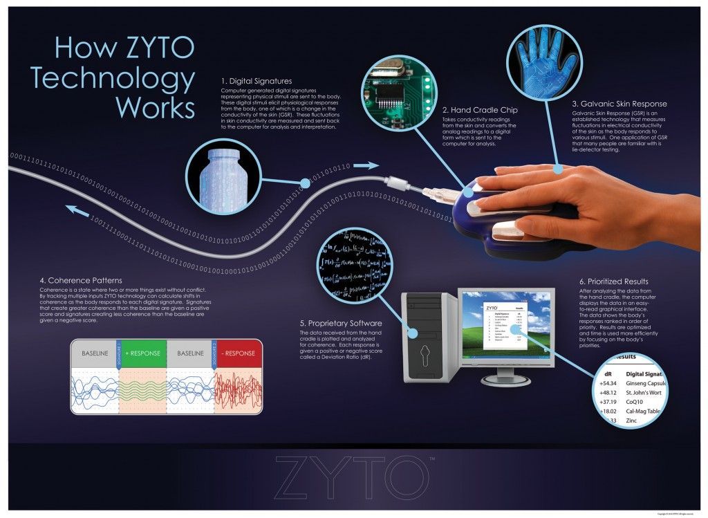 How ZYTO Technology Works